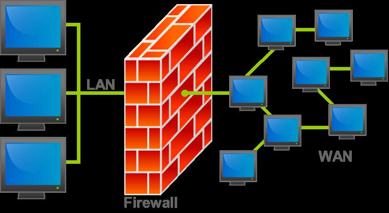 Cách hoạt động của tường lửa
