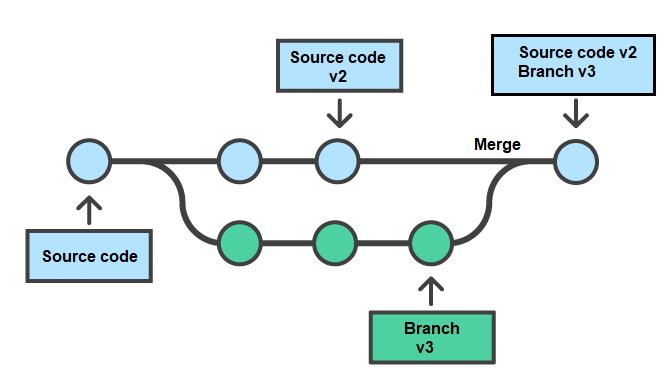 Github là gì những tính năng cơ bản của github hình 10