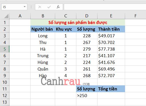 Cách sử dụng hàm SUMIF trong Excel hình 1