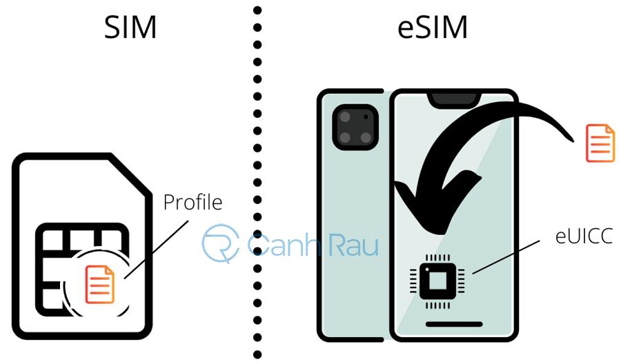 eSIM là gì hình 2