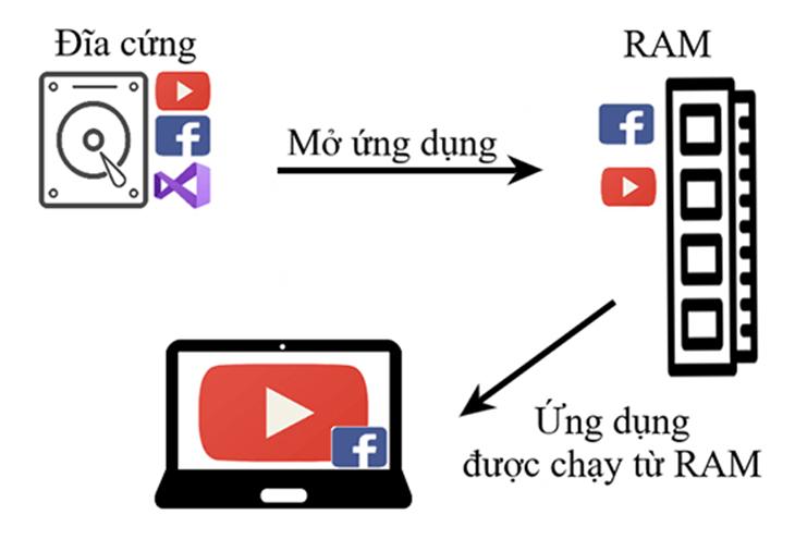 RAM là gì hình 2