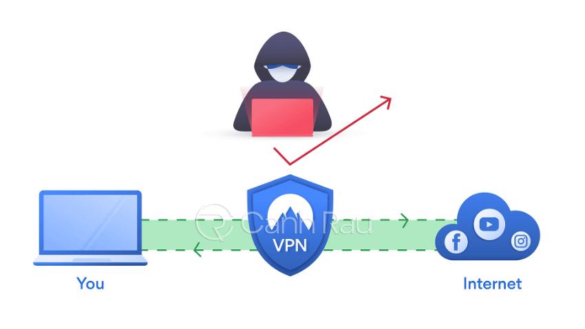 VPN là gì hình 2