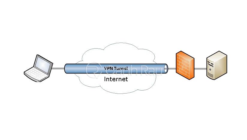 VPN là gì hình 4